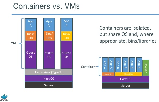 containers share more resources tha VMs