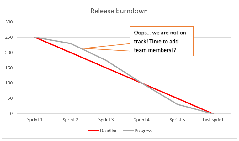release-burndown-not-on-track