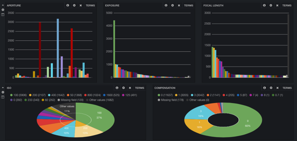 Kibana dashboard top