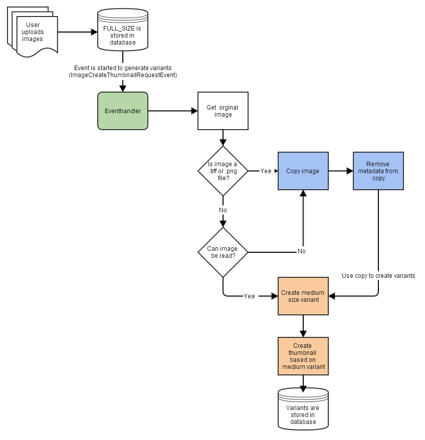 scaling images \u2013 quirks and tricks \u2013 trifork blogprocess flow (click for larger view)