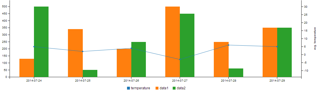 Creating charts with C3 js - Trifork Blog