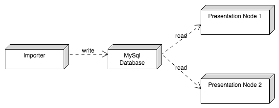 Invalidating query cache entries mysql database