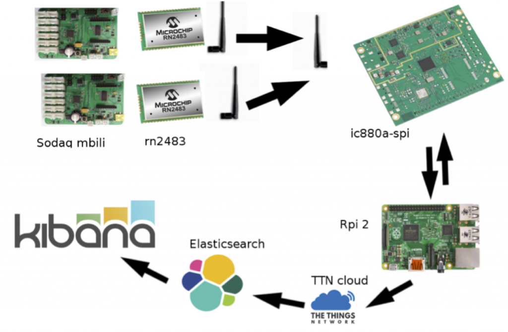 LoRa_TTN_network_architecture