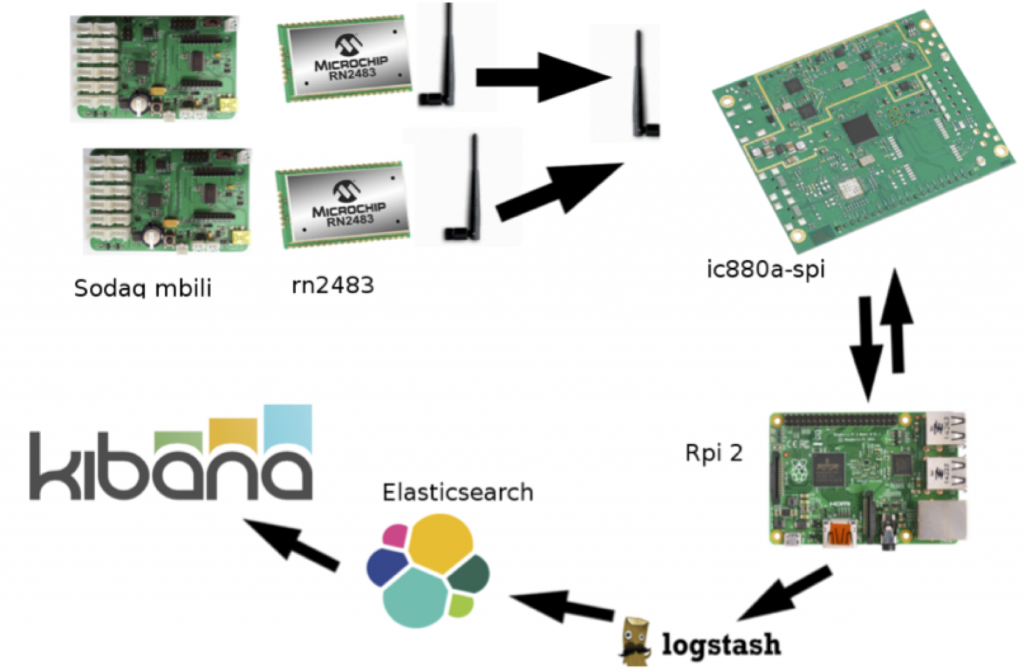lorawan_private_gateway
