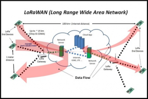 From The Trenches: LoRa, LoRaWAN tutorial with the LoRaBee - Trifork