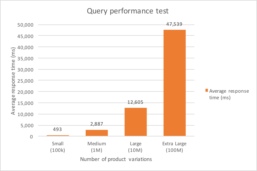 elasticsearch-blog-query-performance-1