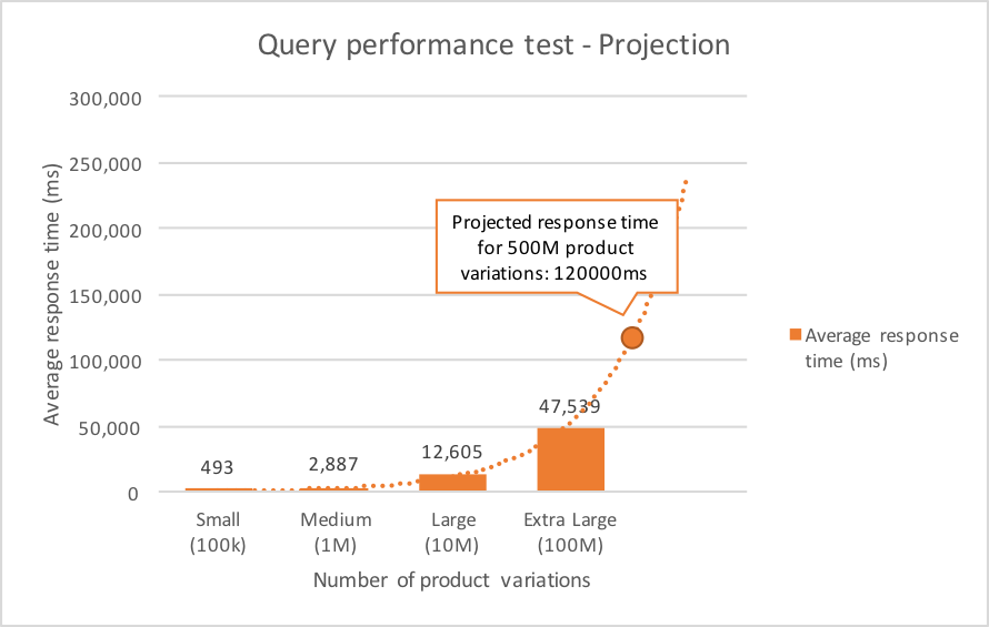 elasticsearch-blog-query-performance-2