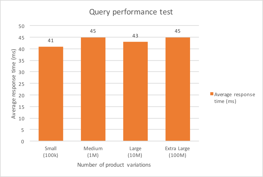 elasticsearch-blog-query-performance-3
