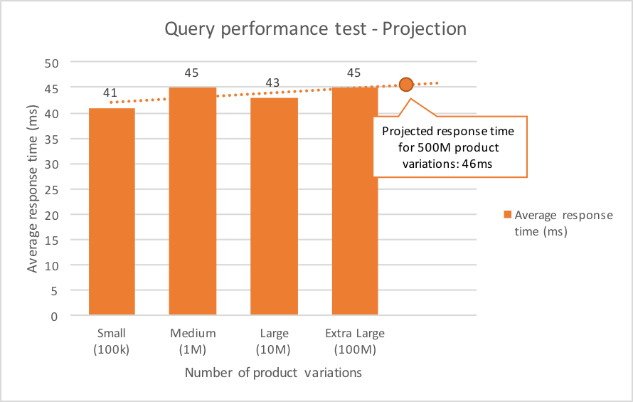 elasticsearch-blog-query-performance-4