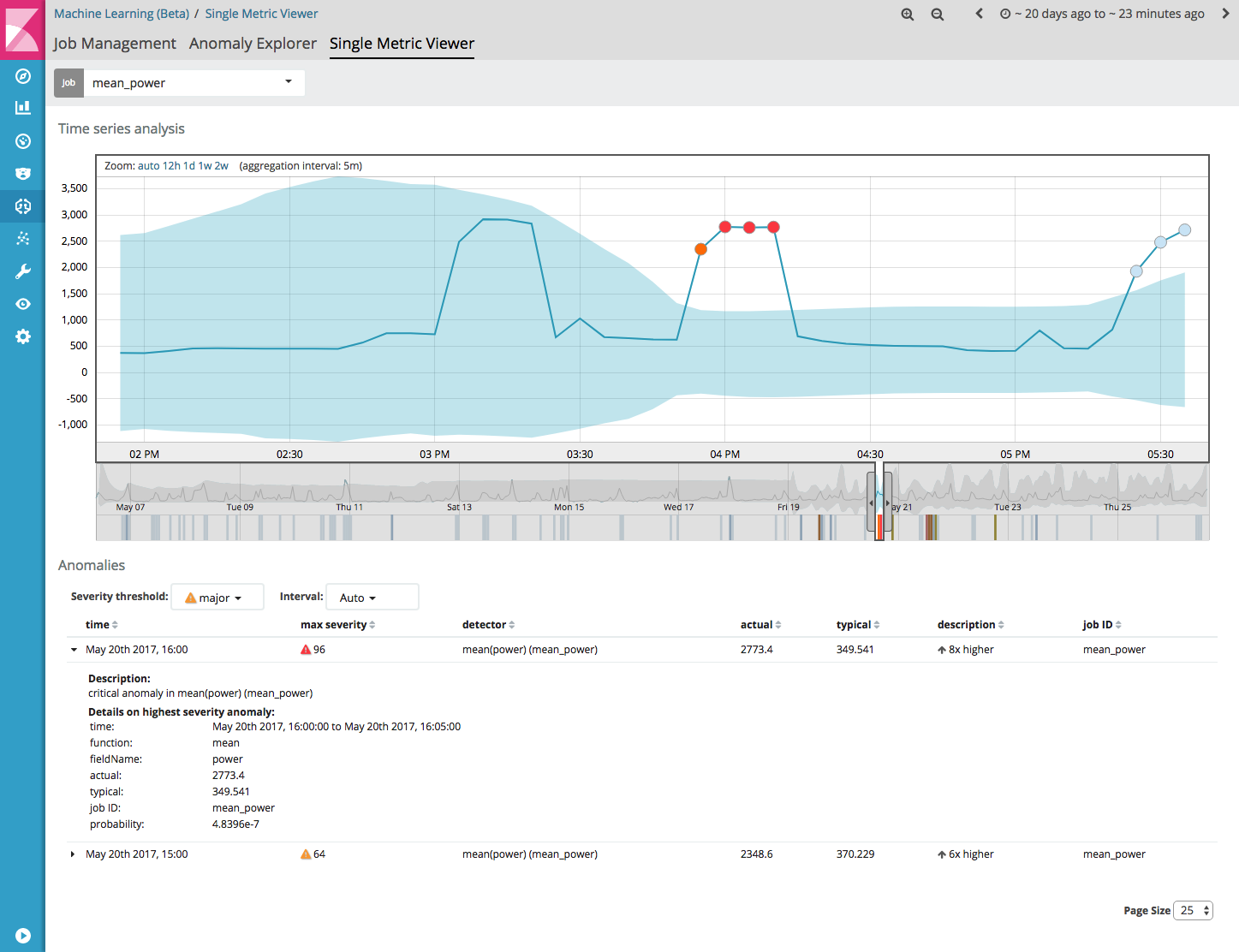 Smart energy consumption insights with Elasticsearch and Machine