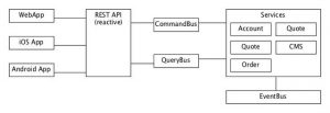 Exposing asynchronous communication through a synchronous REST API with Spring 5